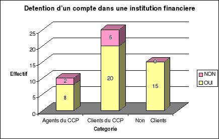 Memoire Online Analyse De L Efficacite Bancaire Du Centre Des