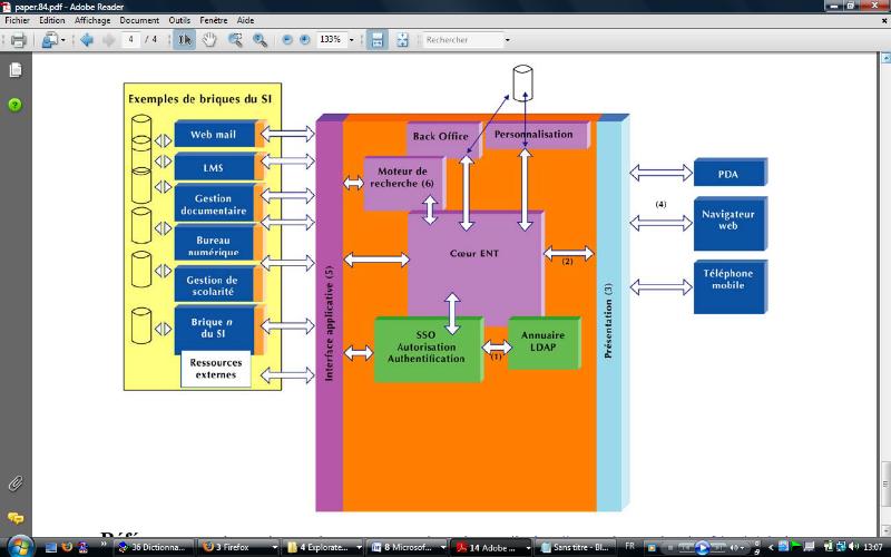 Memoire online conception d veloppement et r alisation for Definition architecture informatique