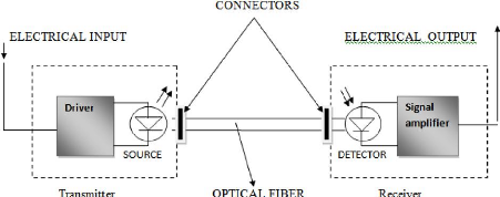 Memoire Online - The impact of fiber optic transmission in