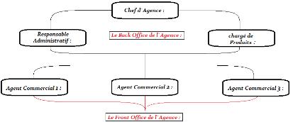 Memoire Online Rapport De Stage Sur La Banque Populaire Mohamed