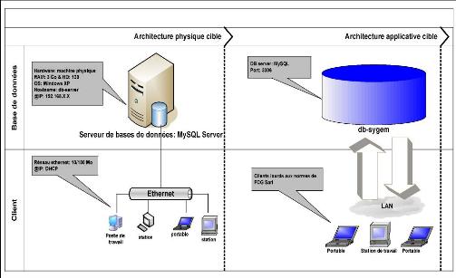 Memoire online mise en place d 39 un logiciel de gestion for Architecture logicielle