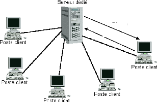 Memoire online mod lisation d 39 un r seau informatique for Architecture client serveur