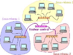 memoire online mod233lisation dun r233seau informatique