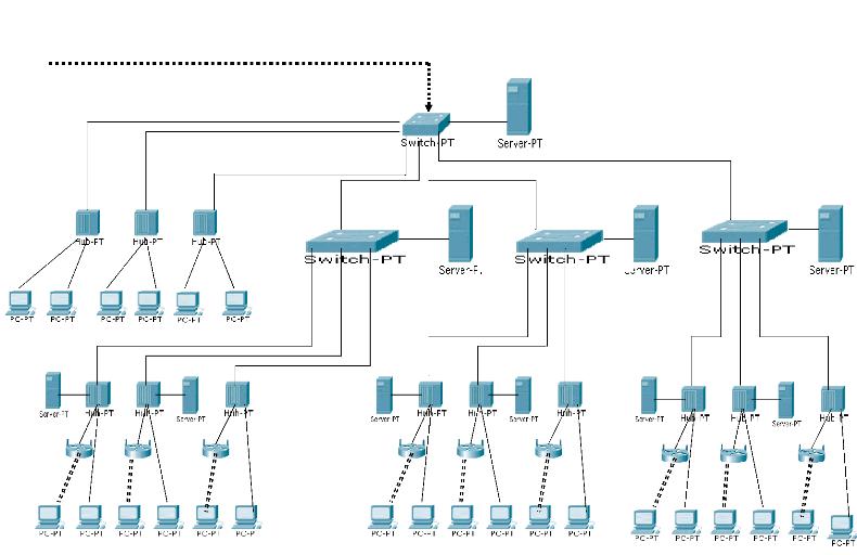 Memoire online mod lisation d 39 un r seau informatique for Exterieur topologie