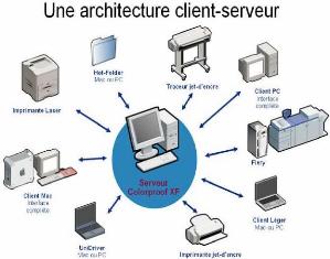 Memoire online conception et r alisation d 39 un syst me for Architecture client serveur