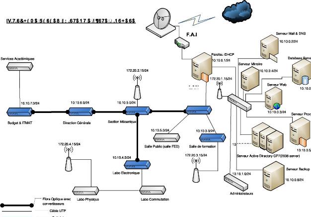 Memoire online virtualisation d 39 un r seau intranet for Architecture reseau
