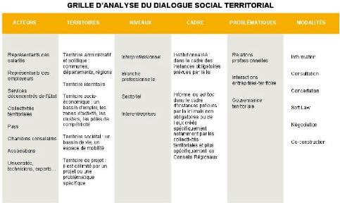 Memoire online le dialogue social territorial outil de - Grille indiciaire technicien territorial 2015 ...