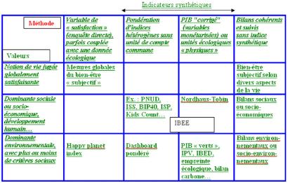 Memoire Online Analyse Et Methodes De Calcul De Pib Au Maroc