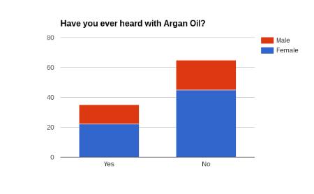 Memoire Online - Feasibility study: pure argan oil