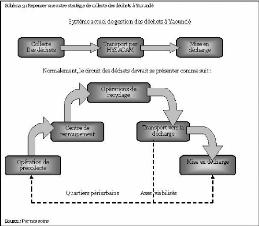 Memoire Online Efficacite De La Collecte Des Dechets Menagers Et