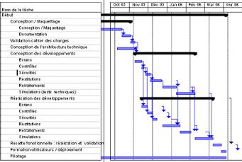 Memoire online traitement de la chane documentaire base de exemple de diagramme de gantt ccuart Image collections