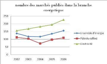 Memoire Online L Organisation Et Le Financement Des Marches