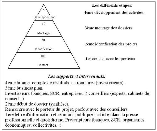 Memoire Online - Financement des PME au Maroc: Contraintes et perspectives - Ali ELAMRY