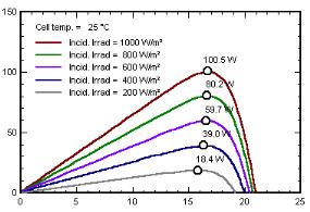 Dimensionnement daposune centrale hybride photovoltaque olienne