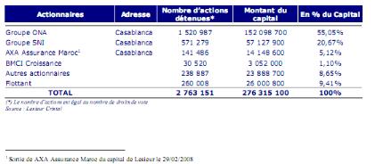 Memoire Online L Analyse Financiere D Une Entreprise Via L Esg Et