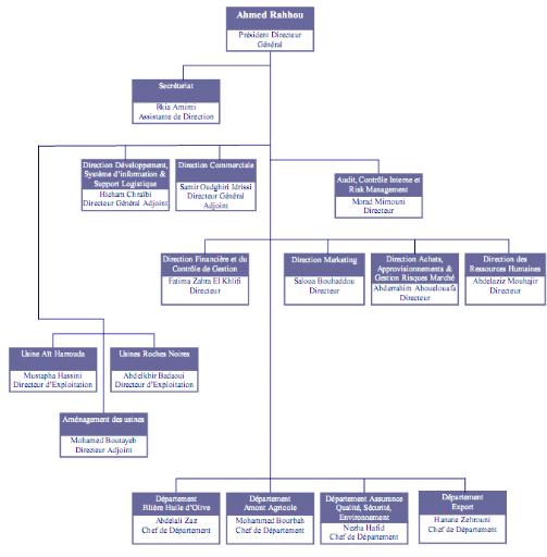 Lanalyse financiere dune entreprise via lESG et les Ratios cas de la LESIEUR CRISTAL