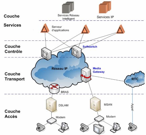 Memoire online ing nierie des msans multi service for Architecture reseau