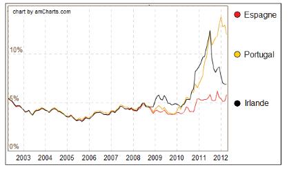 La crise de la dette souveraine dans zone euro