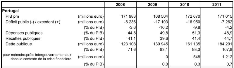 endettement et croissance dissertation Dissertation traitant de la dette publique et de la croissance économique aujourd'hui, la dette publique en france avoisine les 60% du pib , ce qui représente environ 5000 milliards de francs autrement dit, la dette publique française n'a jamais été aussi élevée.