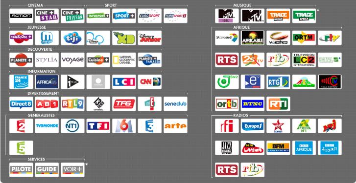 Memoire online impact de la politique marketing de canalsat a brazzaville michaelle luverfie - Quel satellite pour canalsat ...