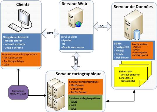 Memoire online mise en place d 39 une application for Architecture client serveur