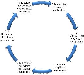 Memoire Online Amélioration De Lorganisation Comptable Cas De L