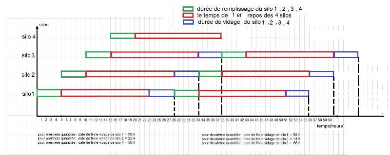 Memoire online simulation dune chaine de production au niveau de la dure jusquaux 10 heures par rapport la mthode prcdente 66heures pour les silos de premire repos et 46 heures pour les silos de deuxime repos ccuart Images