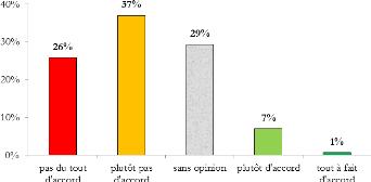 Influence confiance des consommateurs sur forex