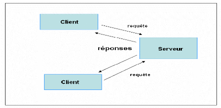 Memoire online application de mailing de masse emna for Architecture client serveur