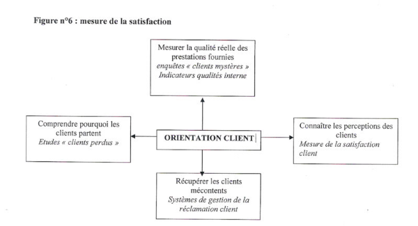m Strategie de fidlisation dans le marketing des service