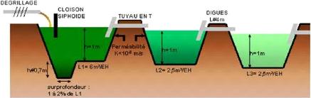 Memoire online r flexion sur la caract risation physico chimique des effluents liquides - Lagunage des eaux usees ...