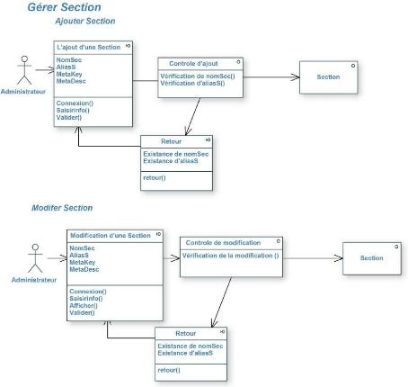 Quelques liens utiles for Conception d architecture en ligne
