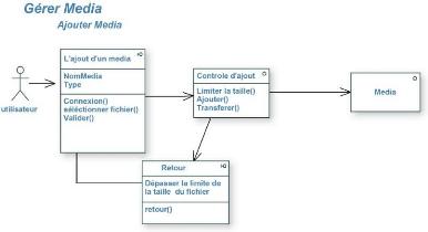 Memoire Online Conception Et Réalisation Dun Site Web Dynamique