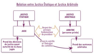 Memoire online la pratique de l 39 arbitrage dans le for Chambre arbitrale