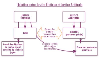 Memoire online la pratique de l 39 arbitrage dans le for Chambre d arbitrage