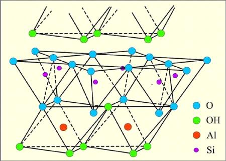 Illite structure
