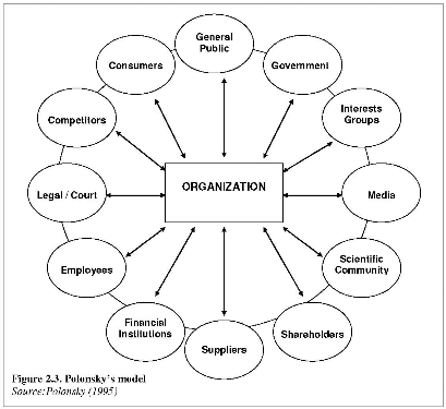 Business Organizational Behavior