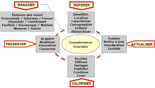 LIVRE BLANC LA GESTION DES CONNAISSANCES Groupe de