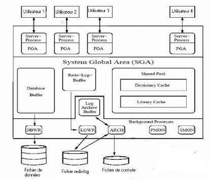 Memoire online mise en place d 39 un syst me d 39 information for L architecture d un systeme de messagerie