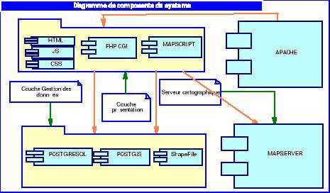 Memoire online mise en place d 39 une plateforme de for Architecture logicielle