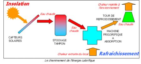Memoire online etude et conception d 39 un systeme de for Fonctionnement d une climatisation automobile