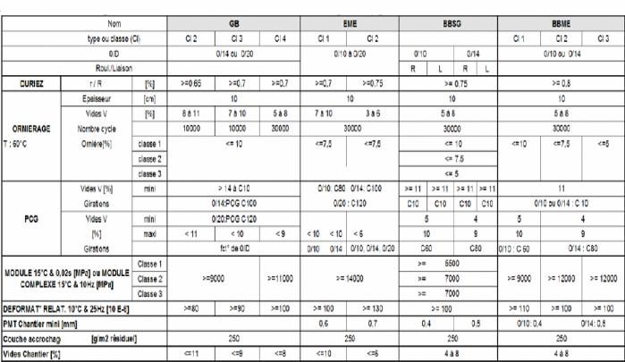 Memoire online comparaison des formulations d 39 enrob s chaud pour couches de roulement des - Masse volumique gravier ...