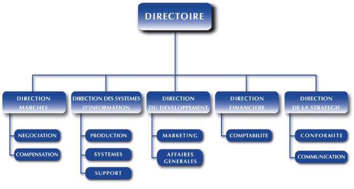 Memoire online les introductions en bourse rapport de for Maison du monde introduction en bourse