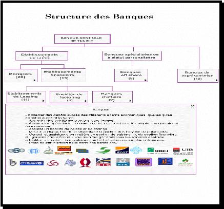Schéma système bancaire