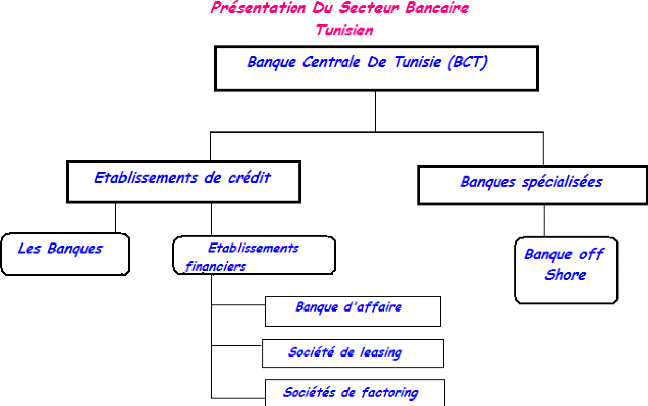 Memoire online la mesure de l 39 efficience x des banques - Grille de salaire secteur bancaire tunisie ...