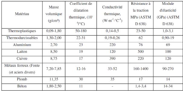 Memoire online etude des efforts de coupe et de la rugosit lors de l 39 usinage du pe80 - Tableau vitesse de coupe fraisage ...