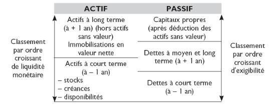 Memoire Online Equilibre Financier Solvabilite Eustache Arnaud