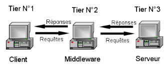 Memoire online mise en place d 39 une architecture 3 tiers for Architecture 3 tiers php
