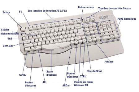 Memoire online initiation rapide a l 39 internet c dric for Les parties du clavier