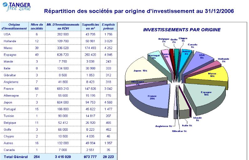 Memoire Online Tanger Quel Regime De Zone Franche Rachid